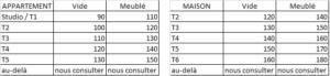 tarif etat des lieux Bordeaux